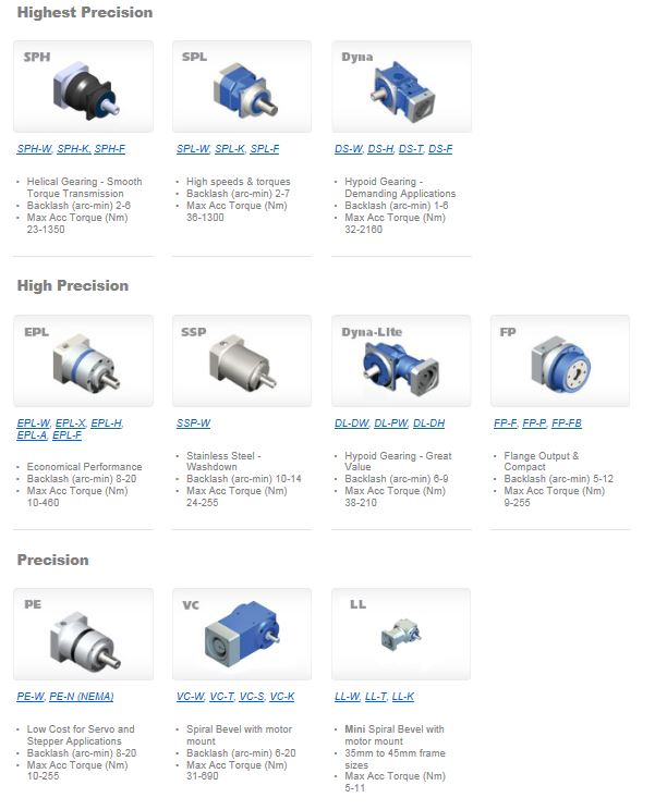 GAM's Gear Reducers